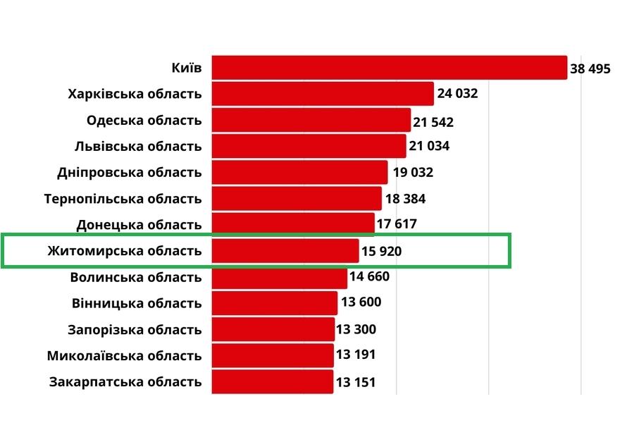 Обзор зарплат в Житомире. Итоги рынка труда в июне 2021